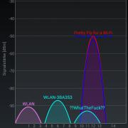 Android Wifi Analyzer 3