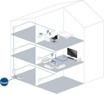 devolo dLAN 500 WiFi Network Kit