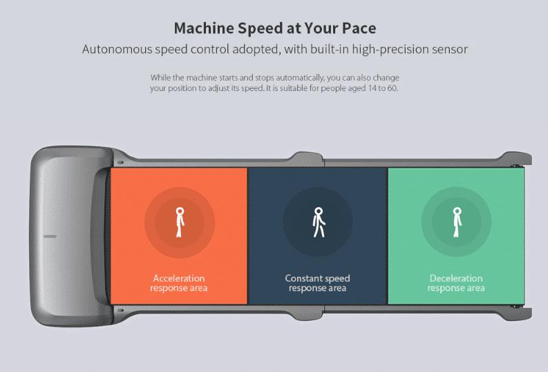 Xiaomi Laufband C1 Laufzonen für verschiedene Tempos
