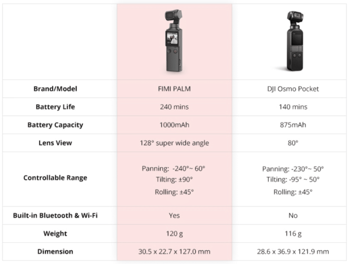 2019 12 20 10 42 16 FIMI PALM 3 Axis 4K HD Handheld Gimbal Camera Pocket Stabilizer 128° Super Wide