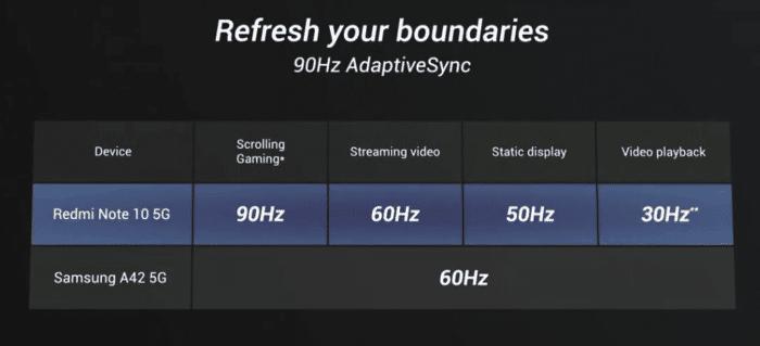 Redmi Note 10 5G Bildschirm mit 90 Hz