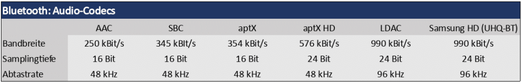 Bluetooth Audio Codecs Tabelle 2018