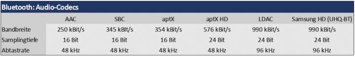 Soundcore Life Q35 Bluetooth Profile