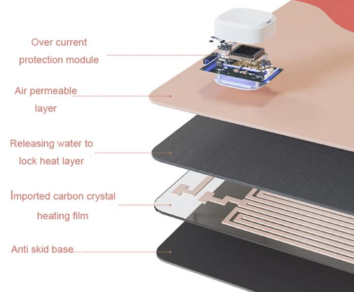 Beheizbares Mousepad Aufbau