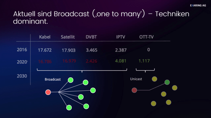Waipu.Tv 4k stick was ist Broadcast oder IPP-TV